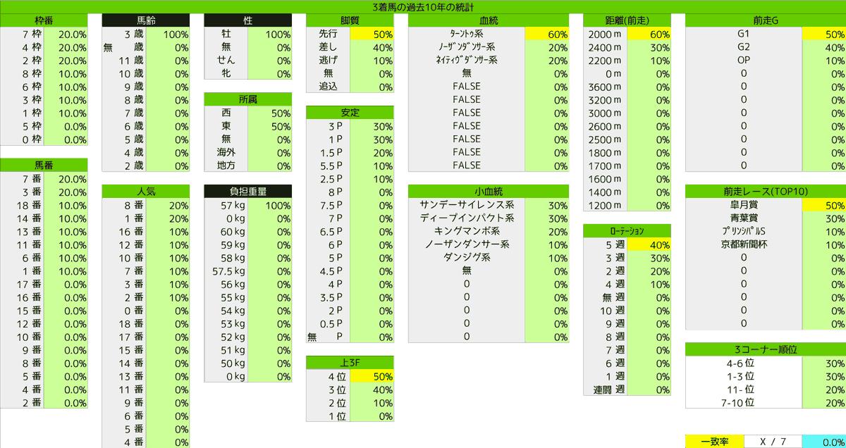 2021_統計3_日本ダービー