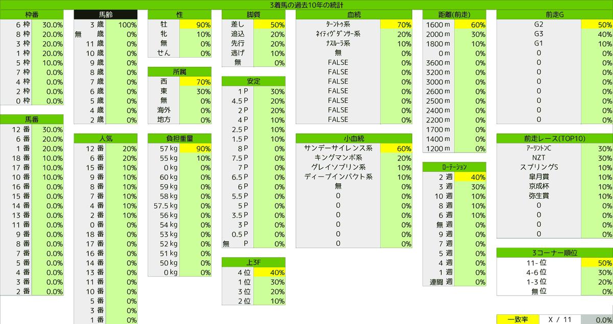 2021_統計3_NHKマイルC
