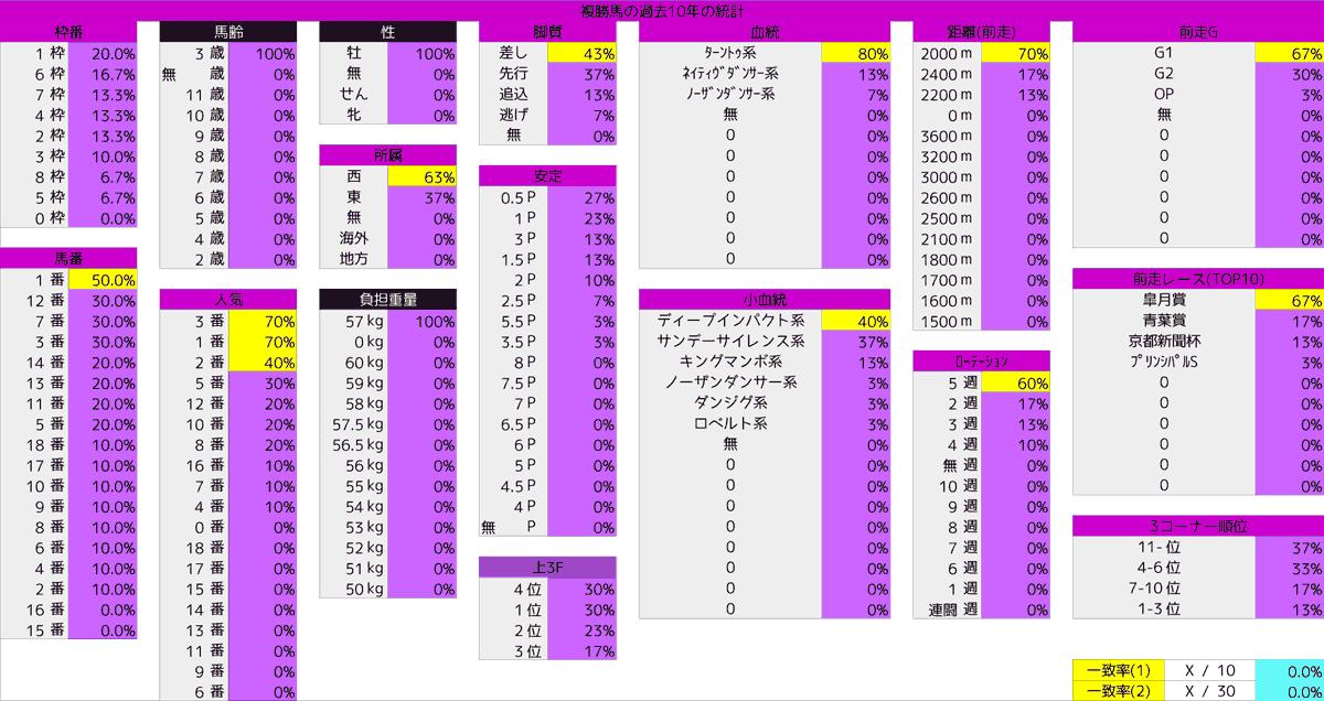 2021_統計5_日本ダービー