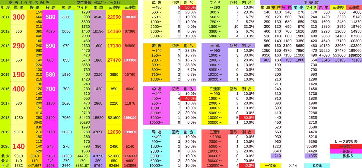 2021_配当_日本ダービー