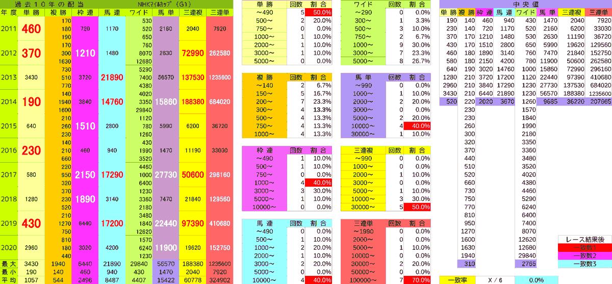 2021_配当_NHKマイルC