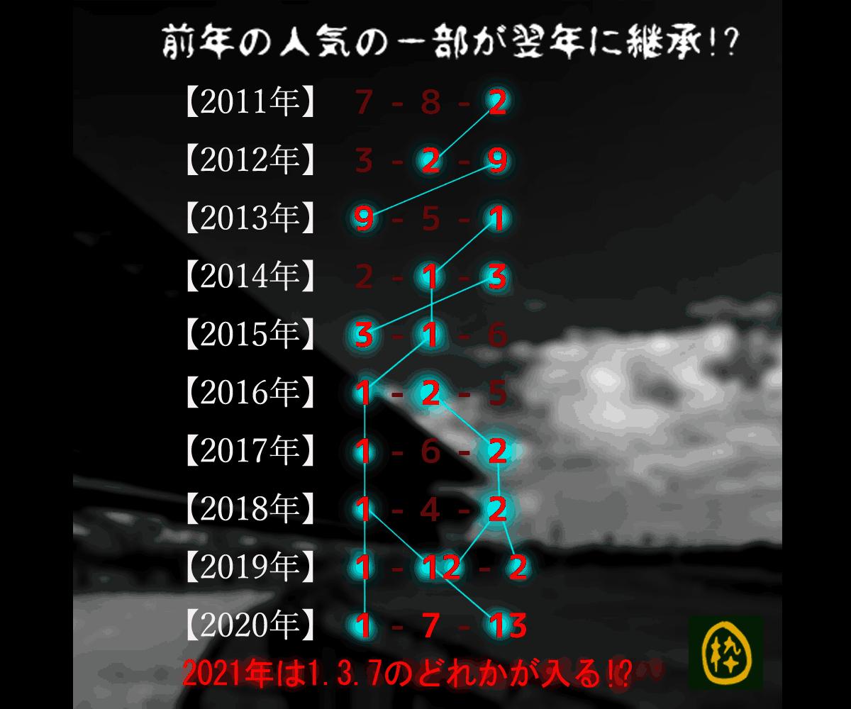 2021_オカルト1_オークス