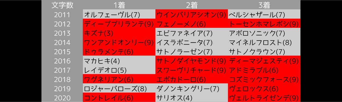 2021_オカルト2_日本ダービー