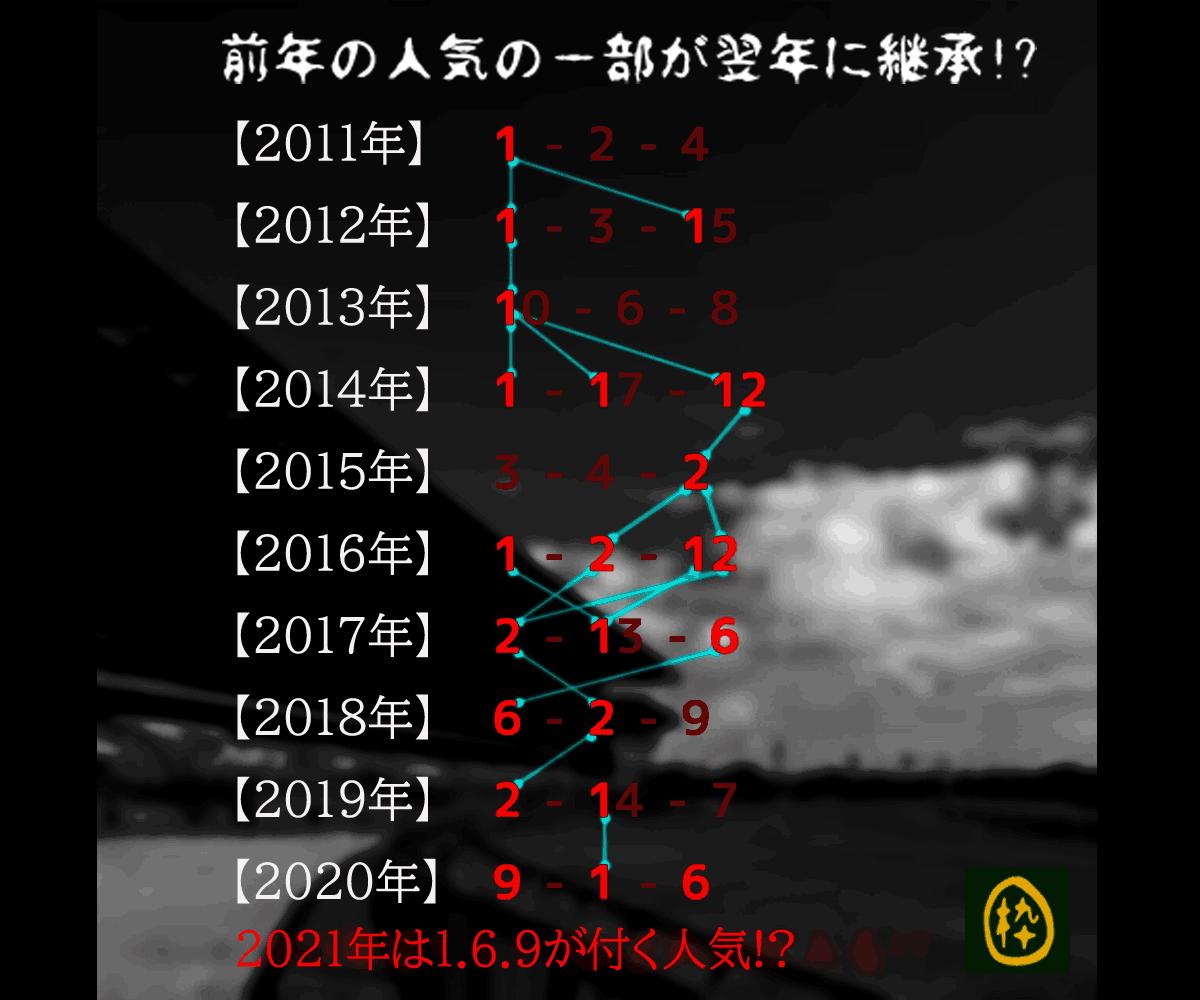 2021_オカルト_NHKマイルC