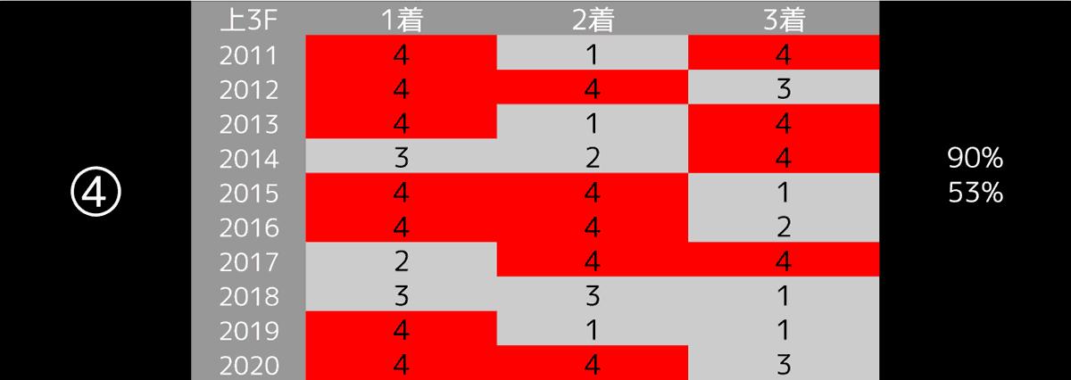 2021_データ4_NHKマイルC