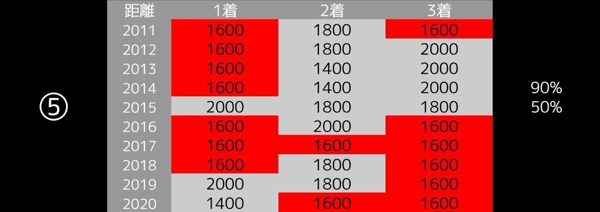 2021_データ5_NHKマイルC