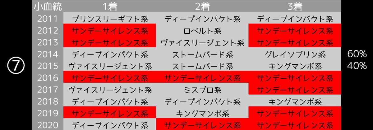 2021_データ7_NHKマイルC