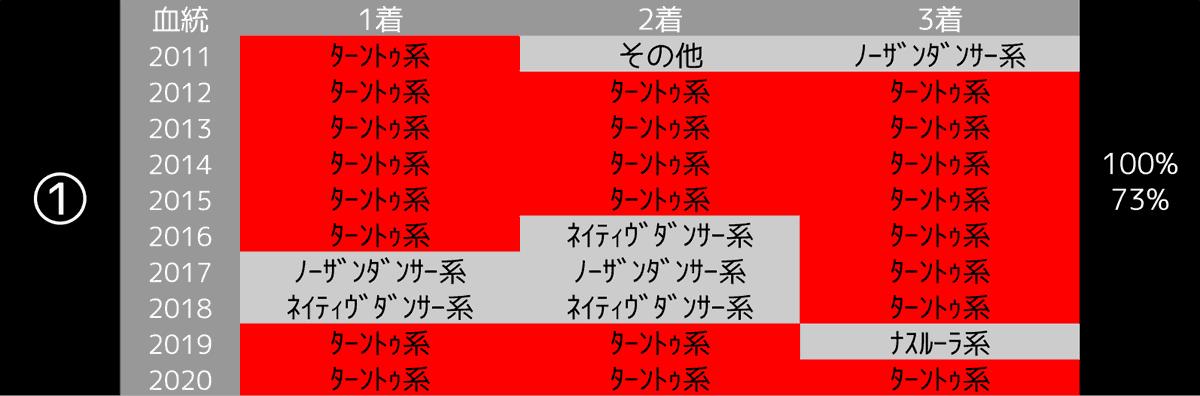 2021_100-1_オークス