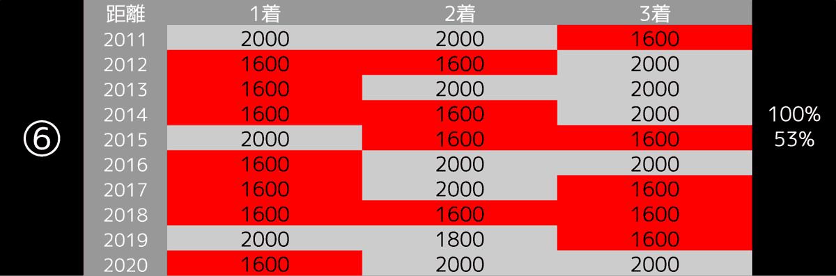 2021_100-6_オークス