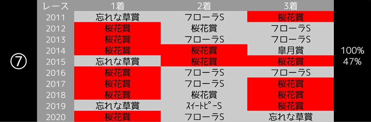 2021_100-7_オークス