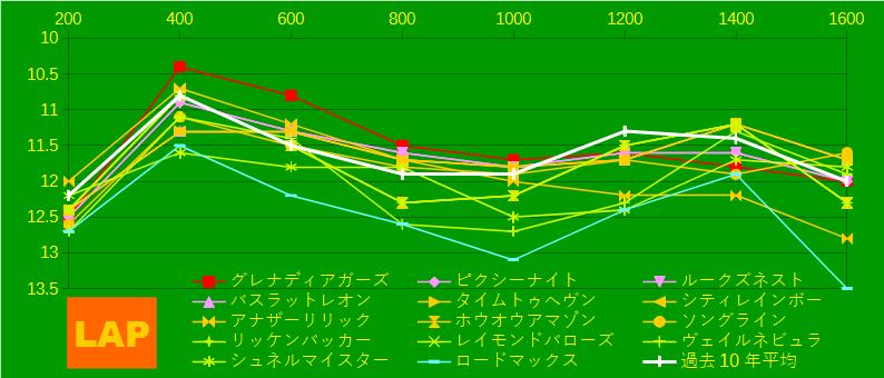 2021_LAP4_NHKマイルC