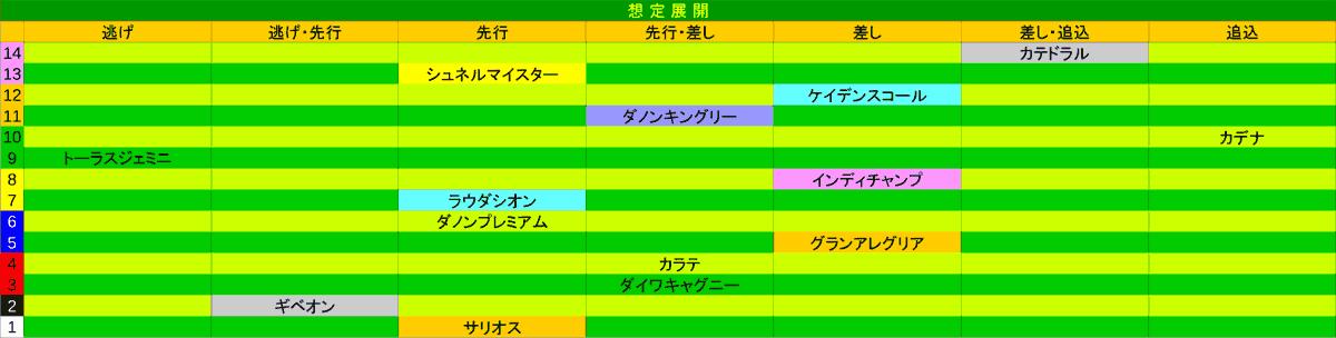 2021_展開_安田記念