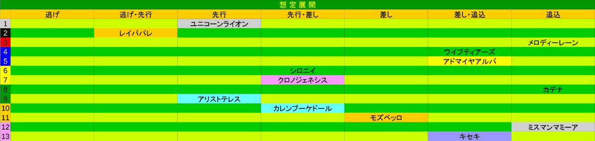 2021_展開_宝塚記念