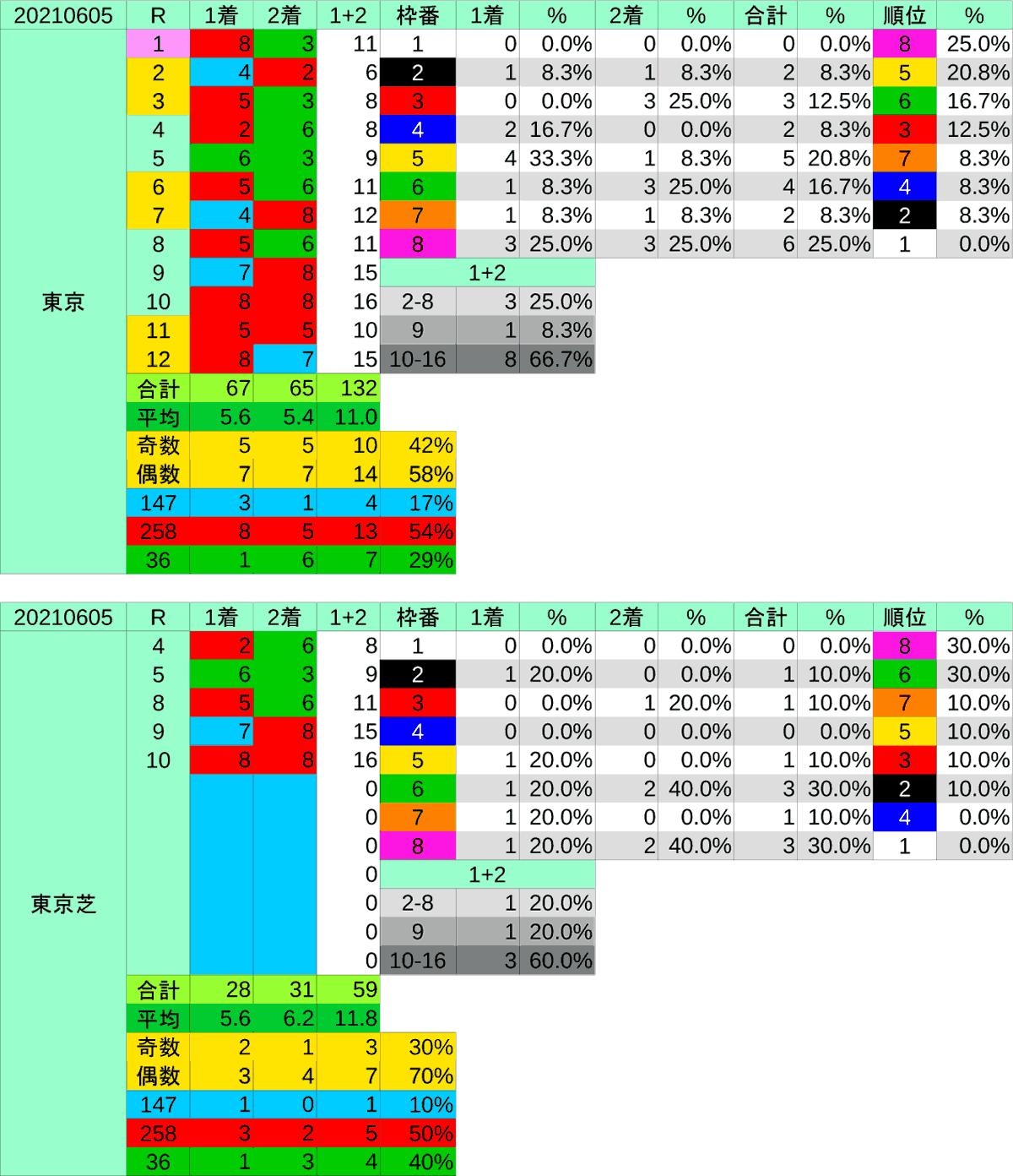 2021_枠穴_安田記念