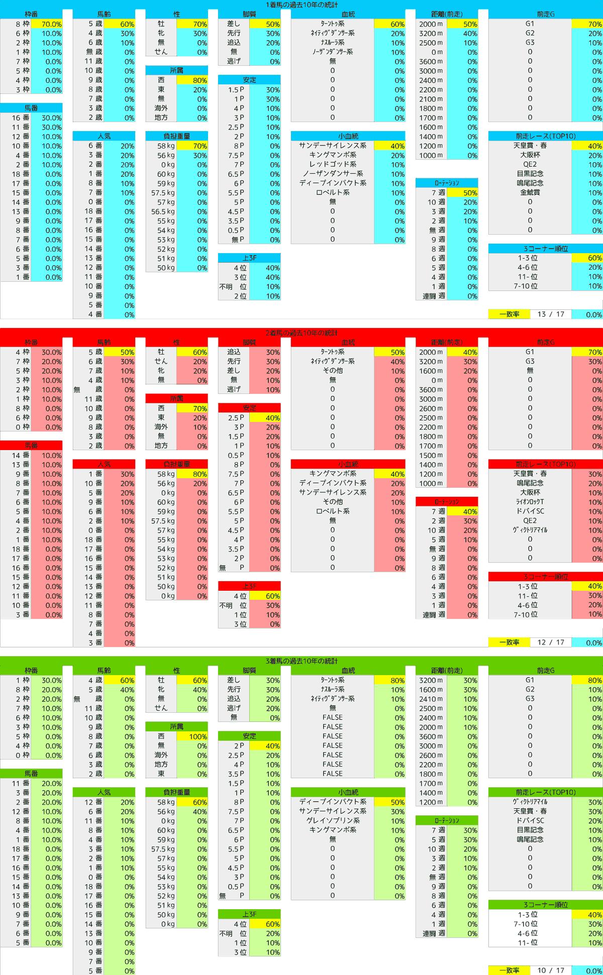 2021_統計1_宝塚記念