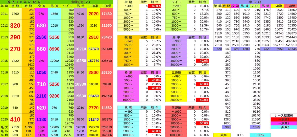 2021_配当_宝塚記念