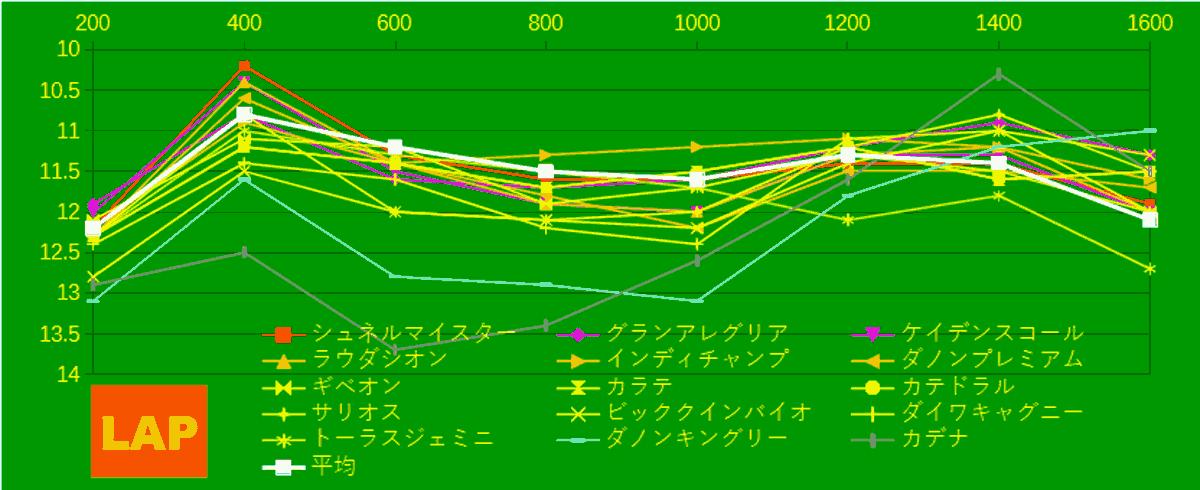 2021_LAP4_安田記念