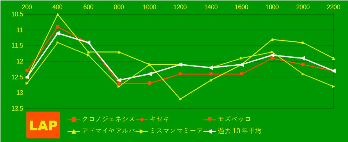 2021_LAP4_宝塚記念