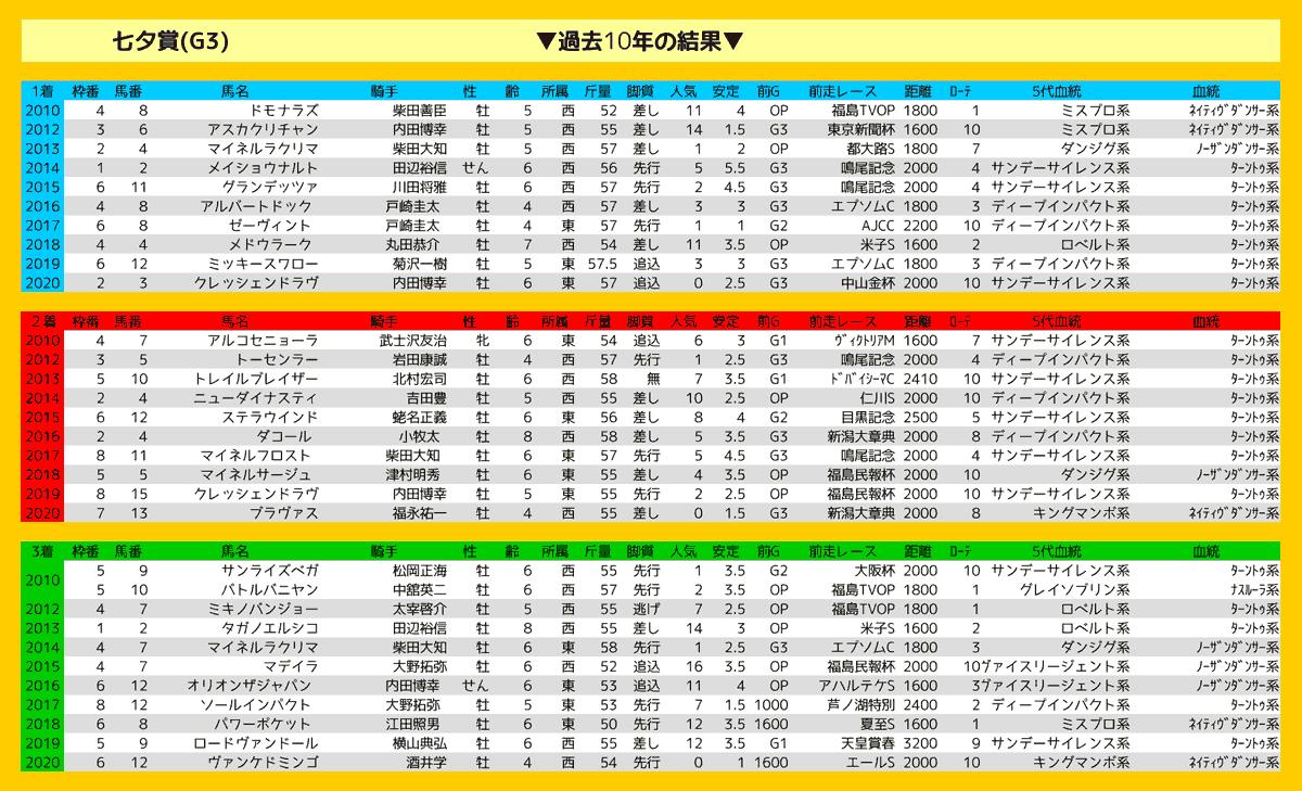 2021_結果七夕賞