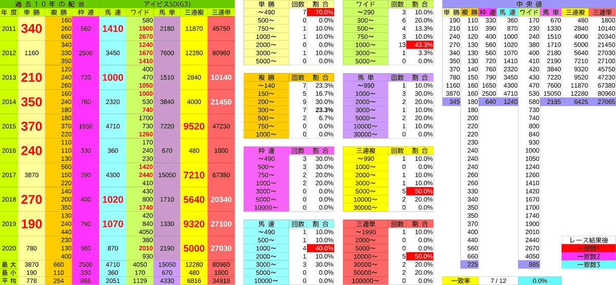 2021_配当_アイビスSD