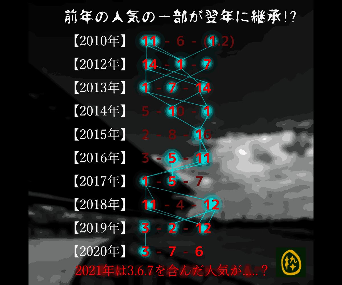 2021_オカルト_七夕賞