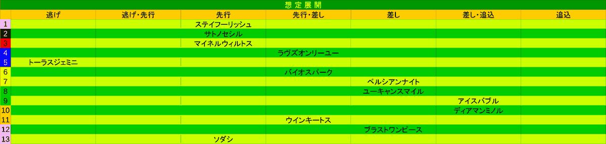 2021_展開_札幌記念-min