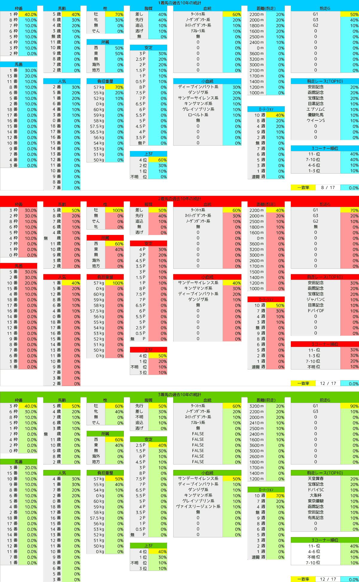 2021_統計1_札幌記念-min