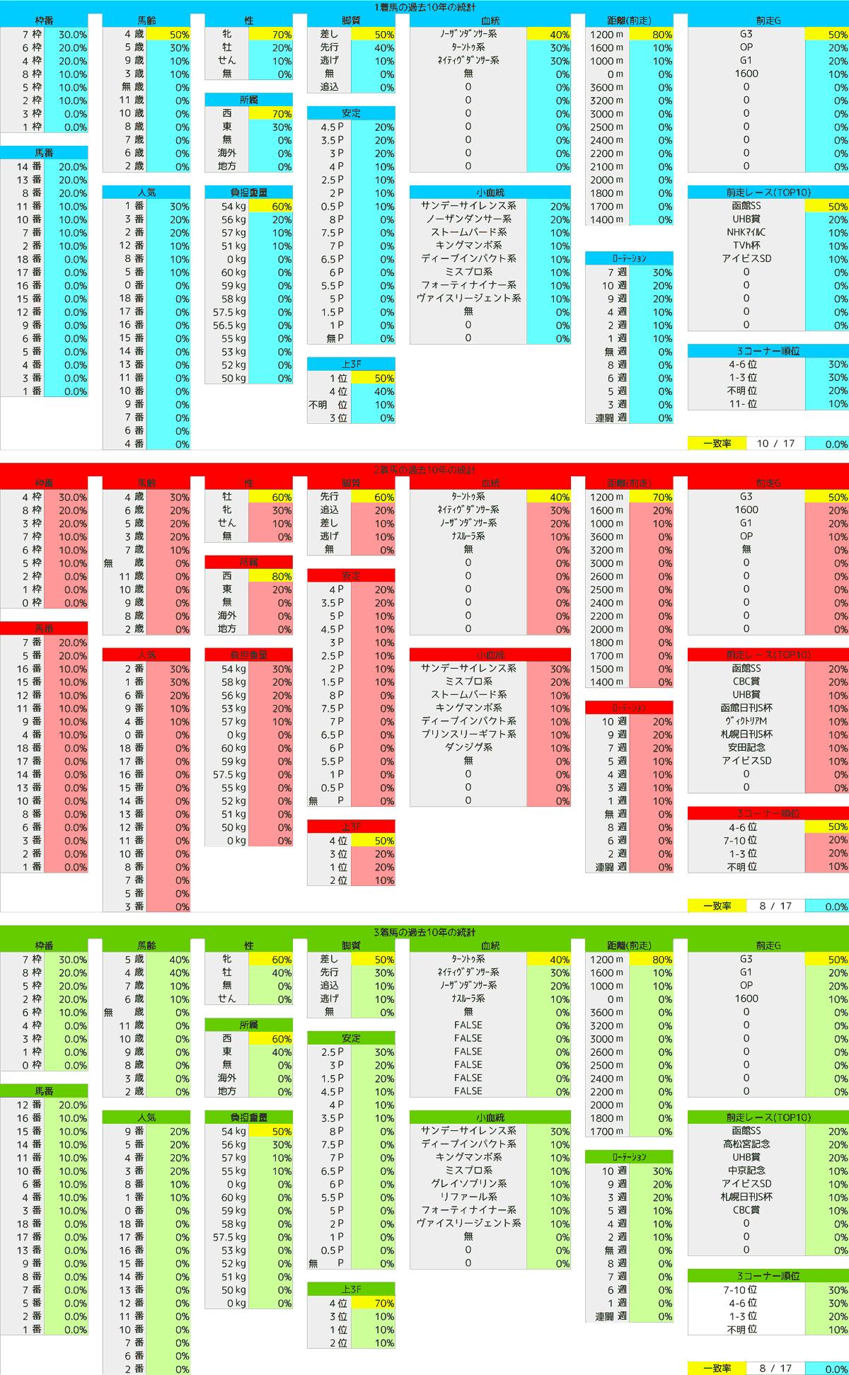 2021_2統計1_キーンランドC-min