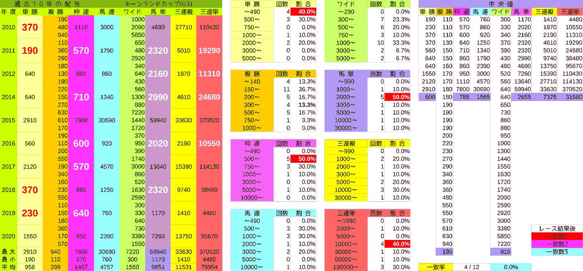 2021_3配当_キーンランドC-min