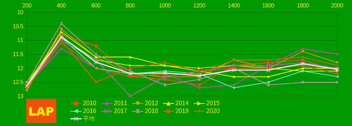 2021_LAP2_札幌記念-min