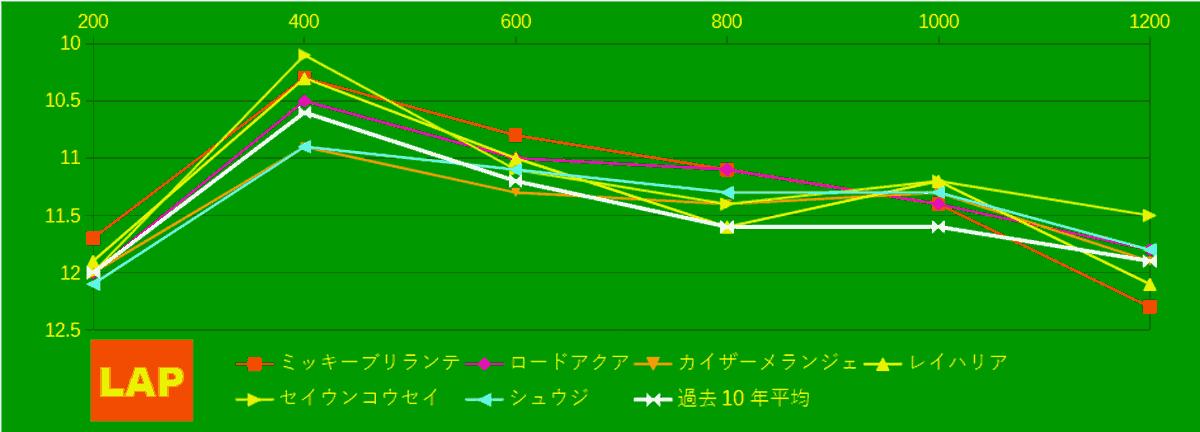 2021_LAP4_キーンランドC