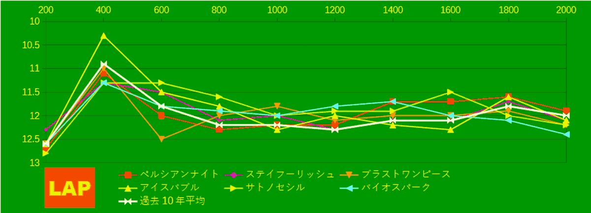 2021_LAP4_札幌記念-min