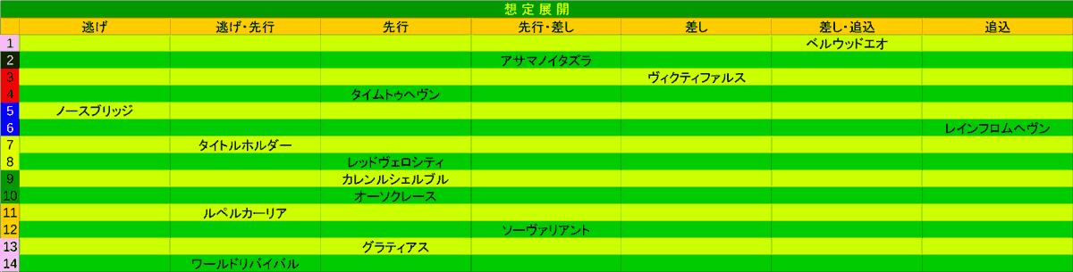 2021_展開_セントライト記念
