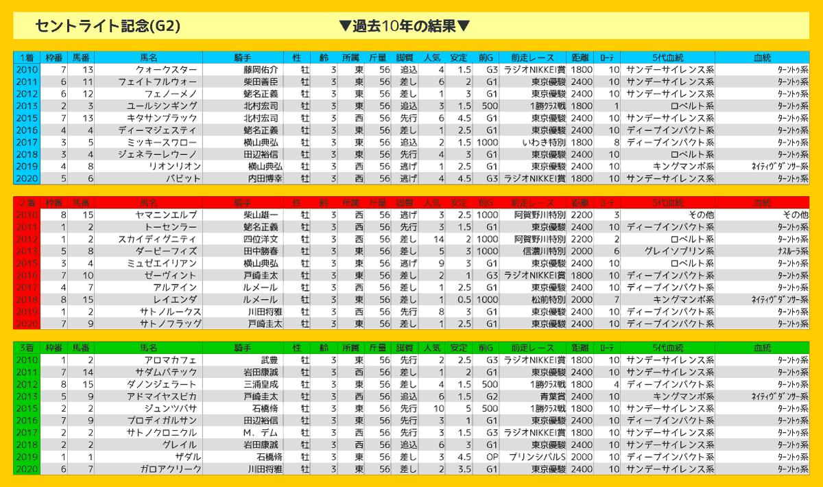2021_結果_セントライト記念-min