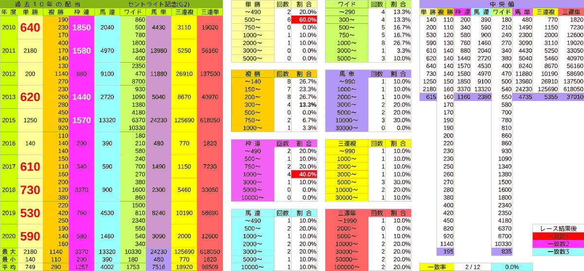 2021_配当_セントライト記念-min