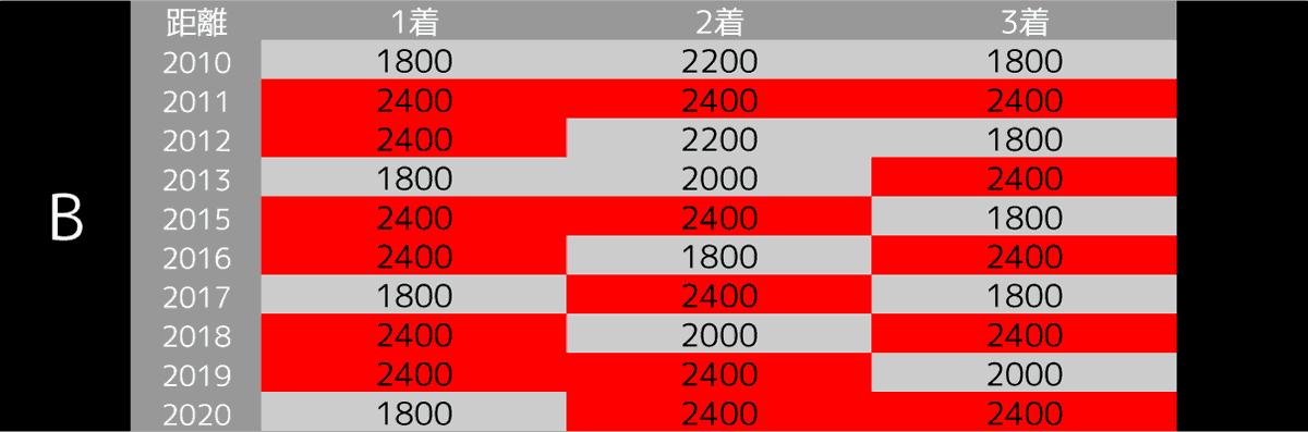 2021_オカルト2_セントライト記念-min