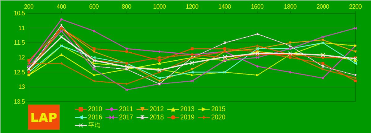 2021_LAP2_セントライト記念