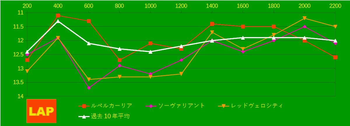 2021_LAP4_セントライト記念
